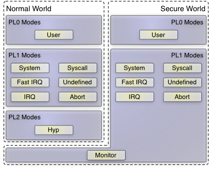 Genode An In Depth Look Into The Arm Virtualization Extensions