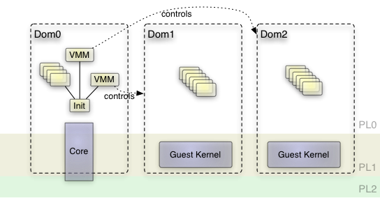 Genode - An in-depth look into the ARM virtualization extensions