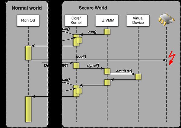 Genode - An Exploration of ARM TrustZone Technology