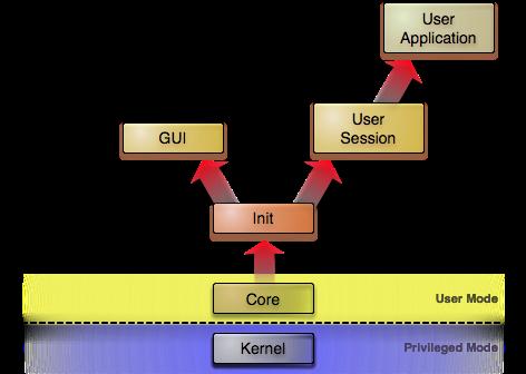 Genode General Overview