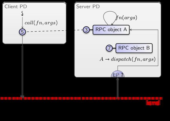 Capability-based security - Genode OS Framework Foundations