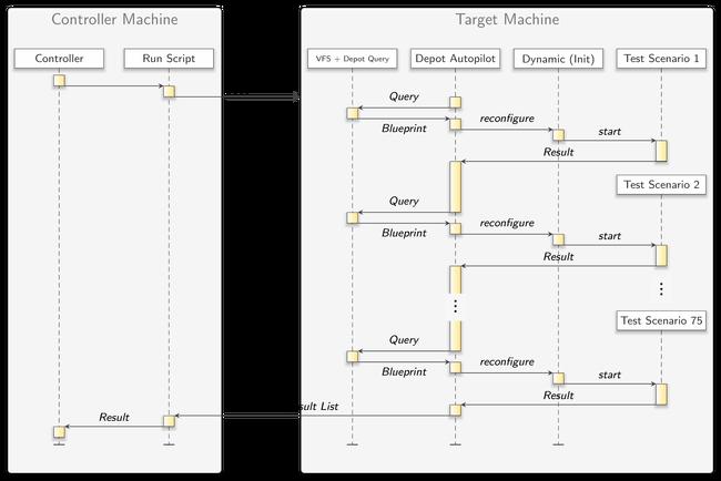 Genode - Release notes for the Genode OS Framework 18 11