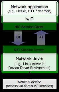 Genode - Release notes for the Genode OS Framework 9 11