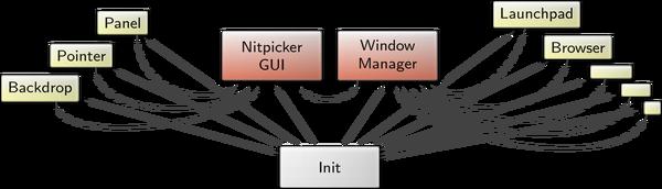 Genode - Release notes for the Genode OS Framework 15 11