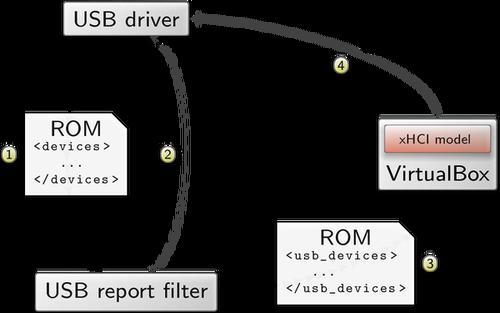 Genode - Release notes for the Genode OS Framework 16 02