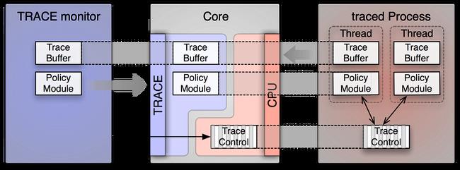 Genode - Release notes for the Genode OS Framework 13 08